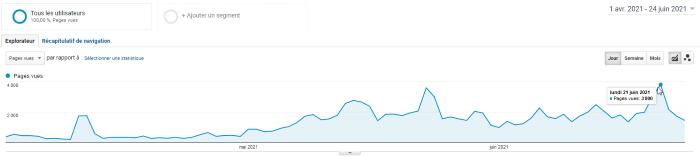 statistiques-avril-juin-st-remy-de-pce